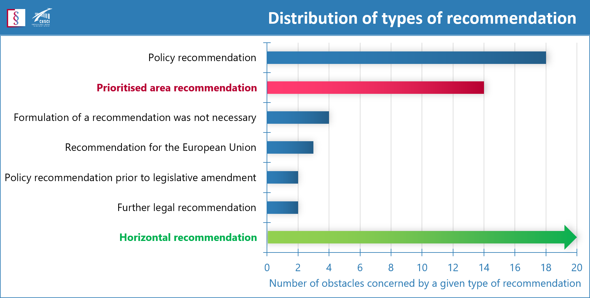 Distribution of types of recommendation